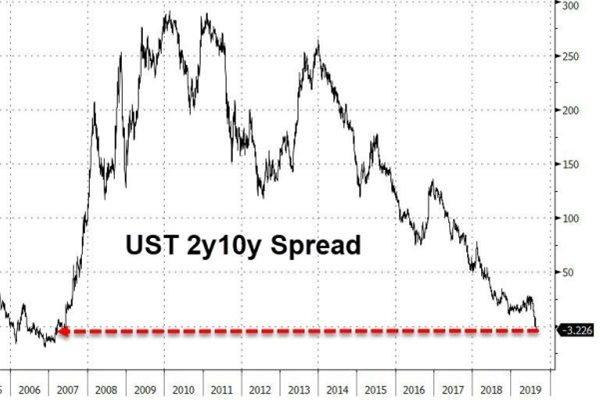 Dow Jones lại chịu áp lực đường cong lãi suất