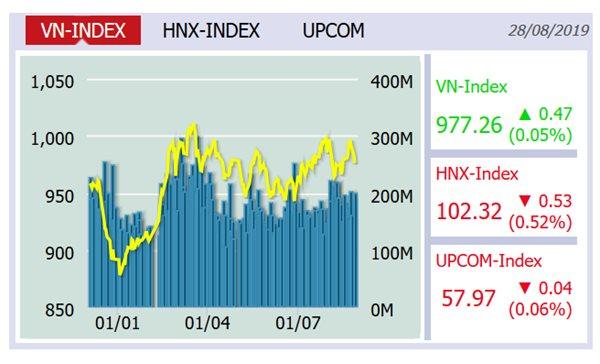 VN-Index tăng nhẹ, khối ngoại mua ròng trở lại hơn 32 tỉ đồng