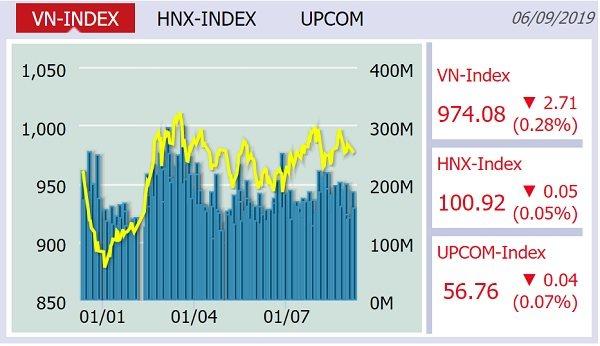 VN-Index mất mốc 975 điểm ở phiên giao dịch cuối tuần
