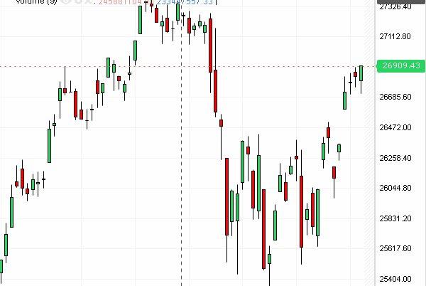 Dow Jones tiếp tục tăng, ngành công nghiệp trỗi dậy