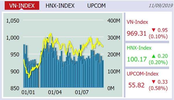 Giao dịch trầm lắng, VN-Index rơi khỏi mốc 970 điểm