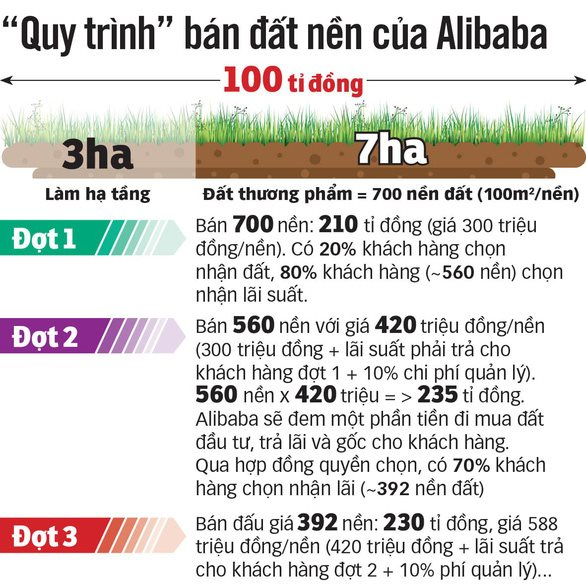 Người mua hưởng lãi suất từ một nền đất bán đi bán lại nhiều lần. Nguồn: tuoitre.vn