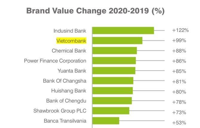 Vietcombank nằm trong Top 2 ngân hàng có giá trị thương hiệu tăng trưởng cao nhất toàn cầu.